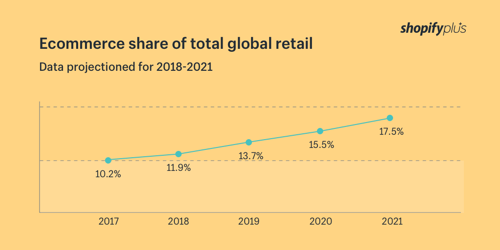 Ecommerce Shopify total global retail