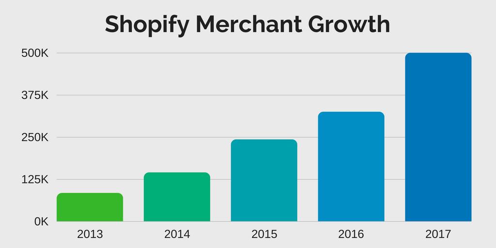 Crecimiento Comercios Shopify
